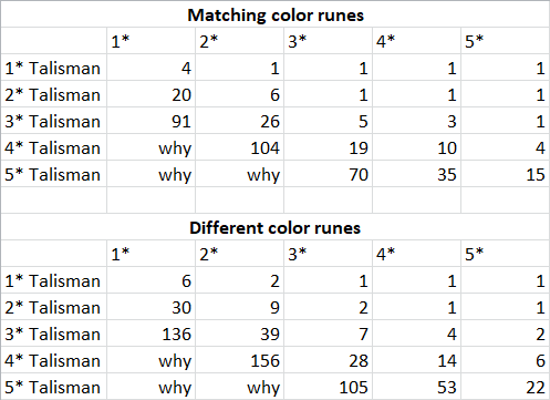 Name:  How many to max Talisman.png Views: 356 Size:  12.4 KB