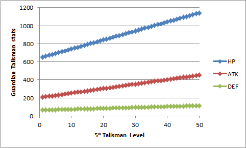 Name:  Talisman stat levels.png