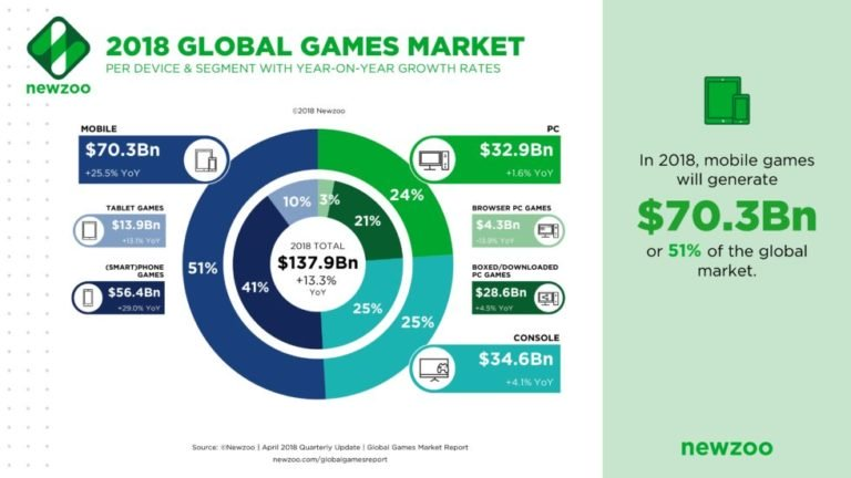 Name:  video-game-addicition-mobile-global-market-768x432.jpg Views: 66 Size:  43.7 KB