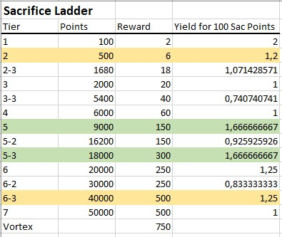 Name:  SacTable.jpg